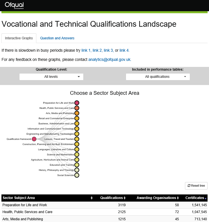 Ofqual Vocational and Technical Qualifications Landscape website image