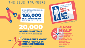 Issues facing the engineering sector poster